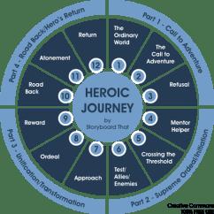 Heros-Journey (3)