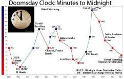 doomsday_clock_chart_