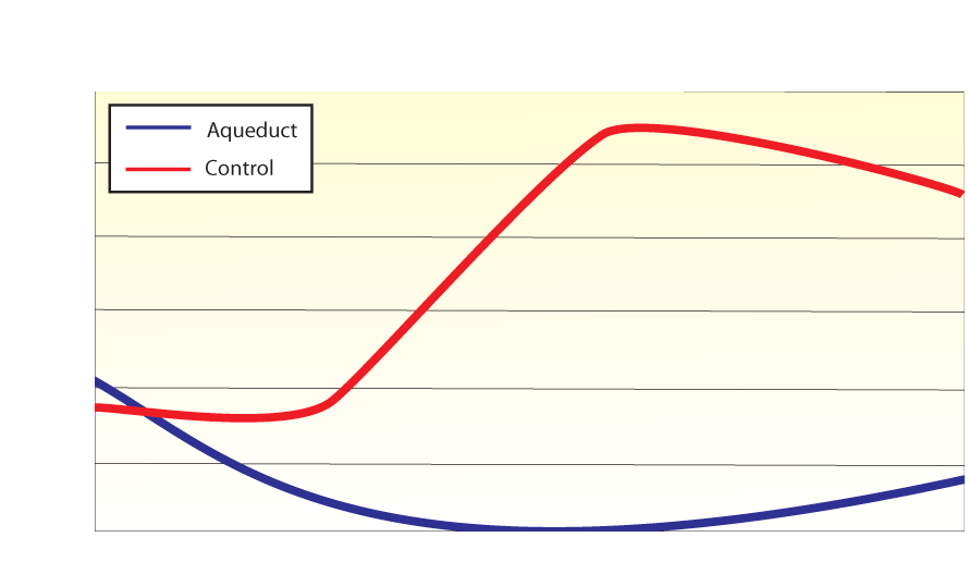 Aqueduct vs Control. Aqueduct, Rapid Recovery Soil Surfactant for Localized Dry Spot