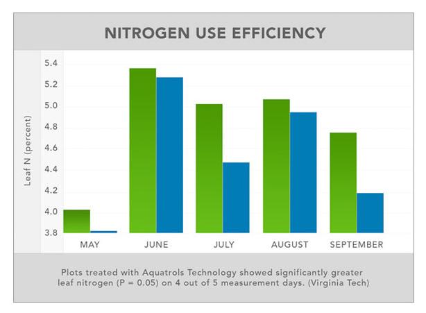 Nitrogen Use Efficiency Graph