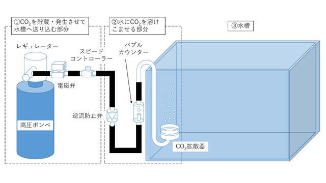 CO2を添加する水槽の構成・接続例