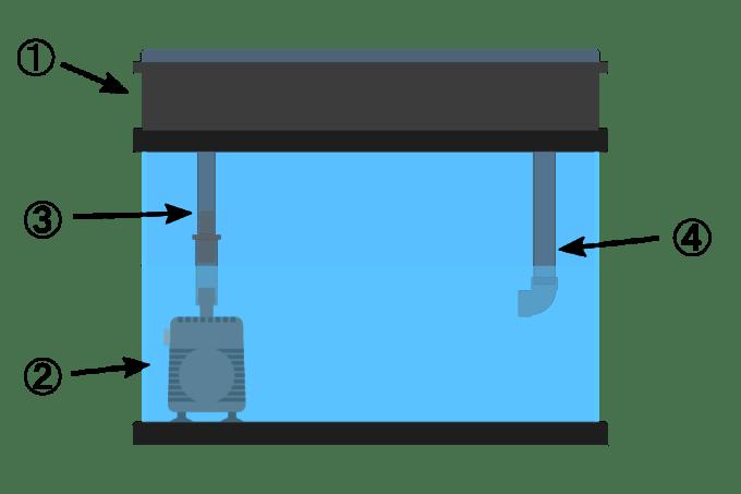 上部フィルターを低水位で使用する時のパーツ構成