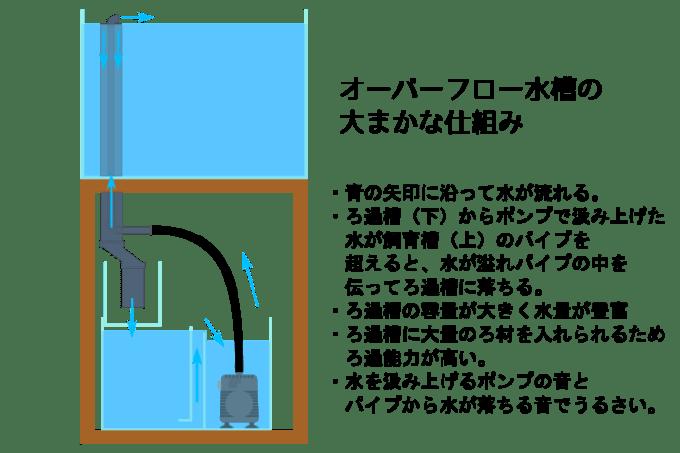 オーバーフロー水槽の大まかな仕組み