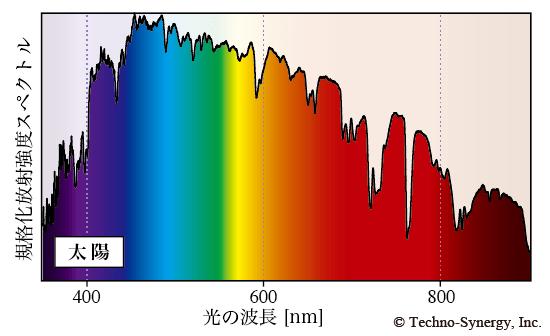 太陽光のスペクトル分布(テクノテナジーより)