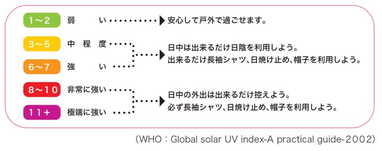UVインデックスで表される紫外線の強さ