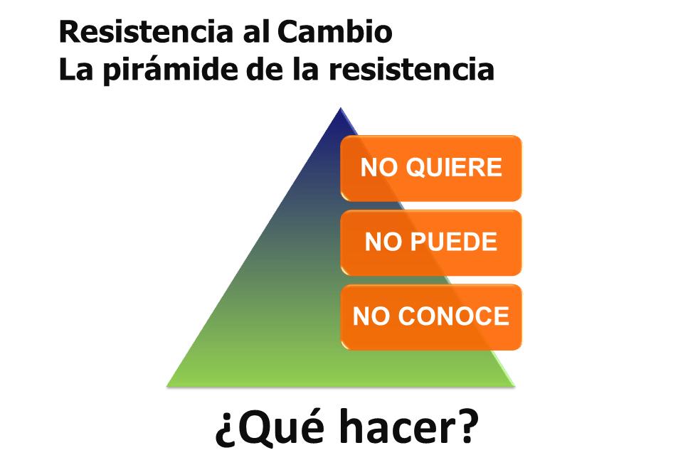 Pirámide de la resistencia al cambio