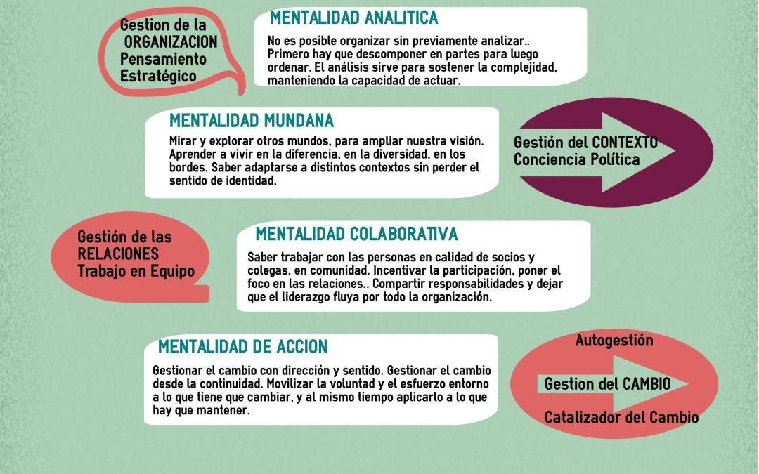 Infografías: Las 5 mentes del Lider Directivo