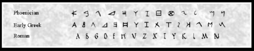 Comparison between different scripts: Phoenician, Early Greek and Roman.