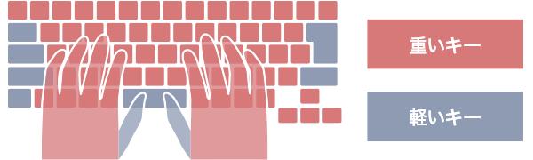 LIFEBOOK WU2/B3の2段階押下圧キーボード図