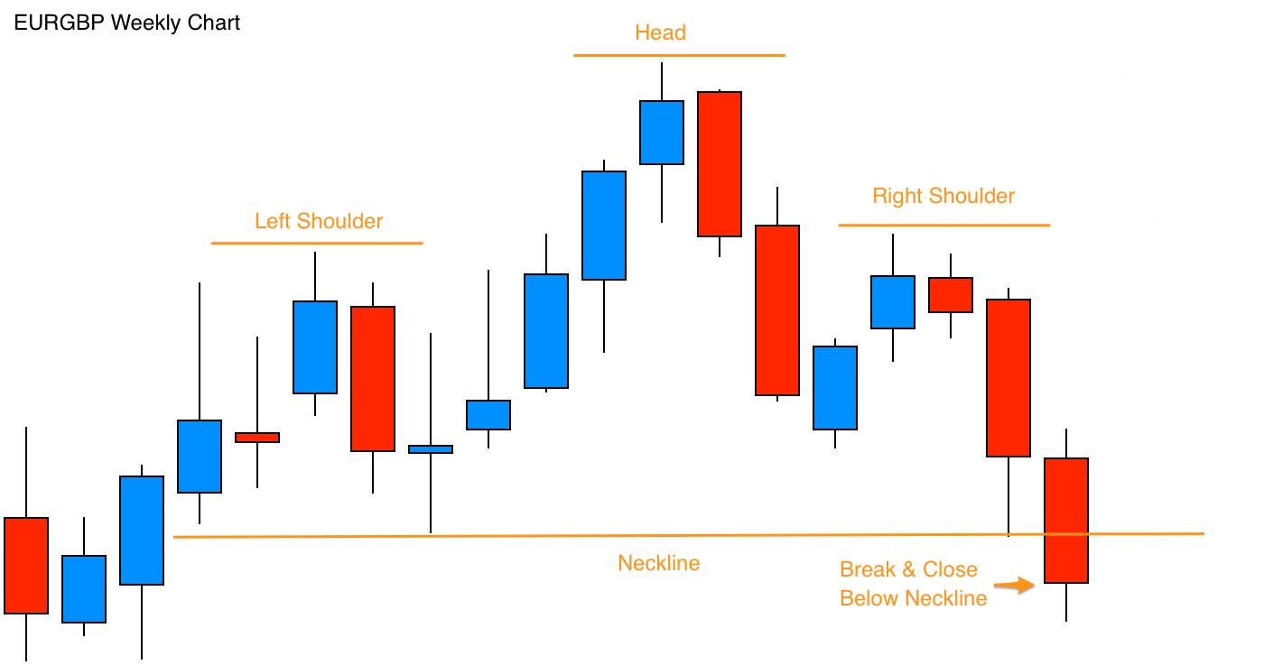 التحليل الفني في تداول العملات الرقمية: نموذج الرأس و الكتفين