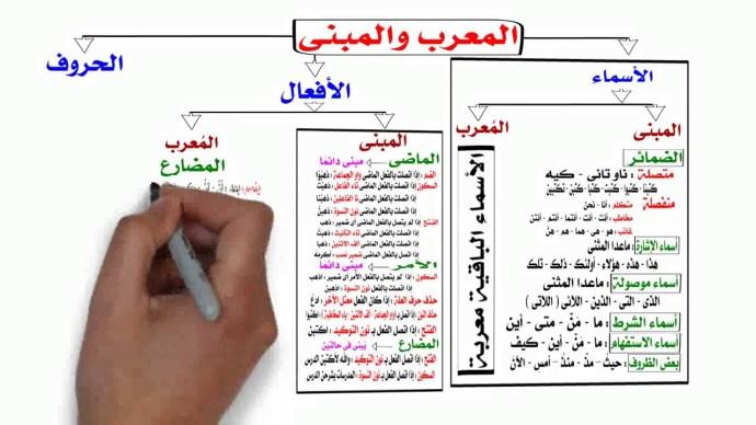 اسماء معربة المعرب والمبني من الأسماء وامثلة عليهم