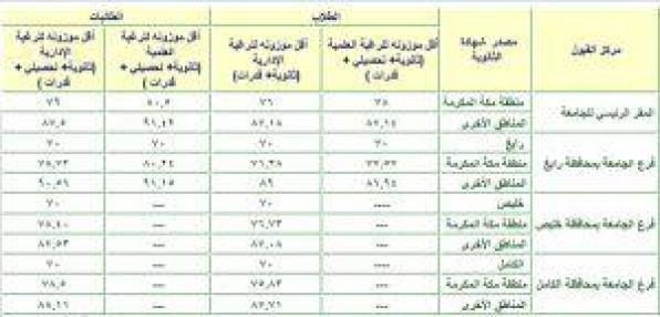 النسبة الموزونة لجامعة الملك عبدالعزيز 1442