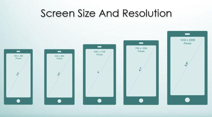 Mobile screen sizes