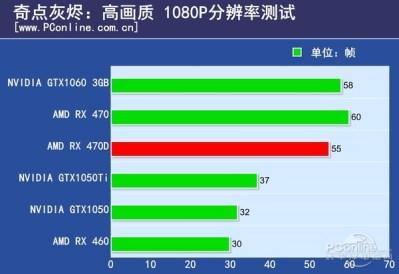 بطاقة AMD RX 470D