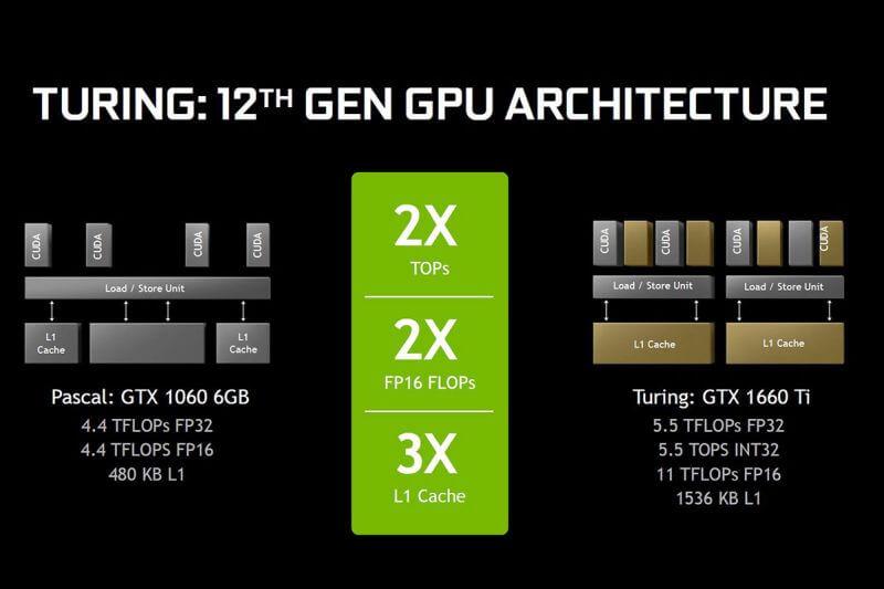 بطاقة GTX 1660 GeForce