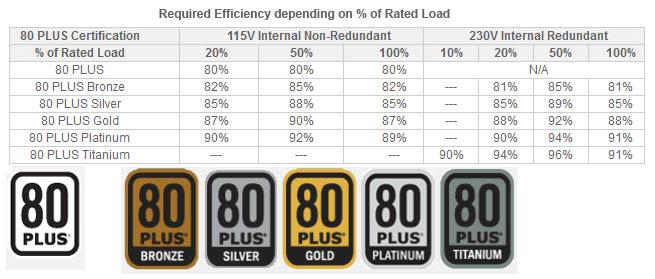 كما تشاهد في الصورة أدناه مستويات شهادة 80PLUS مختلفة ومتطلبات كفاءة لكل مستوى: