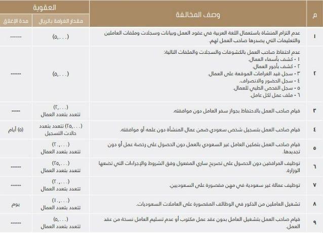 بالصور جدول العقوبات والغرامات في مخالفات نظام العمل الجديد من