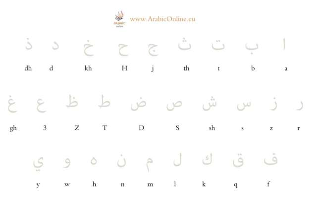 Learn to read and write the Arabic Alphabet (Free Video & Worsheet