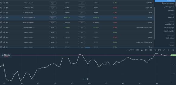 Plus500 Bitcoins GOLD
