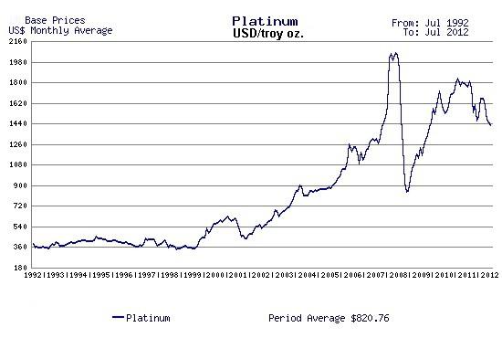 platinum price development