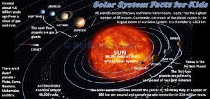 حقائق عن النظام الشمسي