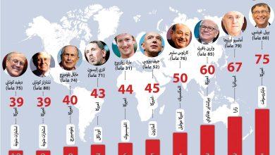 Photo of ملياردير كل يومين.. أحدث إحصائية عن الأثرياء في العالم