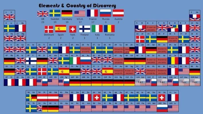 الجدول الدوري مرتب حسب البلد الذي اكتشف العنصر.