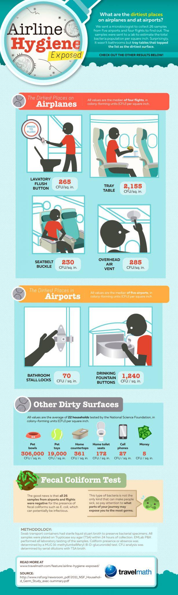 دراسة - هذه هي الأماكن الأكثر قذارة في الطائرة!