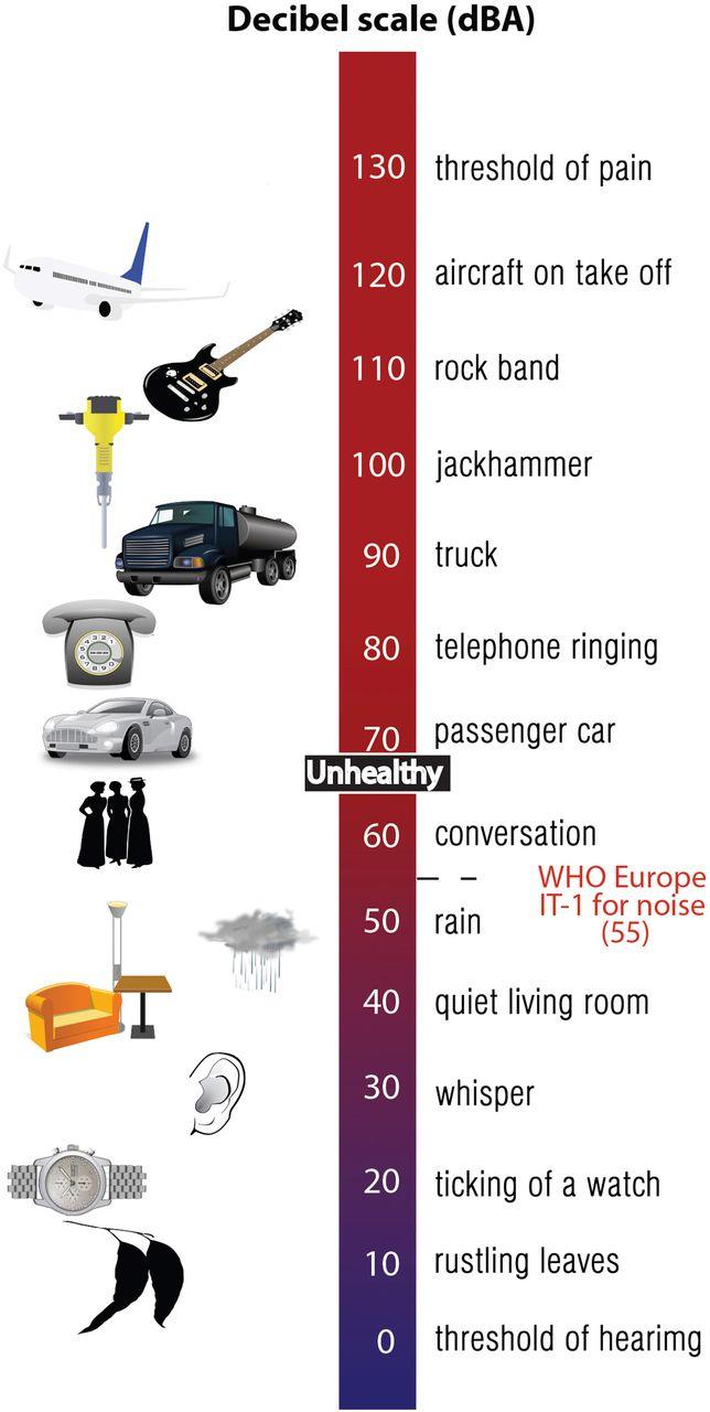 المصادر البيئية للضوضاء و مستويات ضغط الصوت