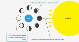 دليلك المبسط.. متى سيبدأ رمضان 2019؟