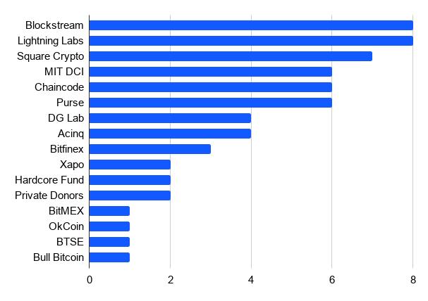 تمويل البيتكوين من قبل الشركات
