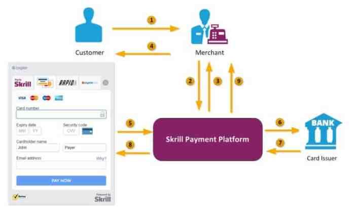 Skrill payment flow
