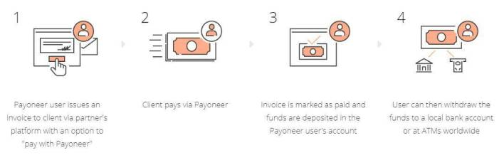 Integrated Payments API Payoneer