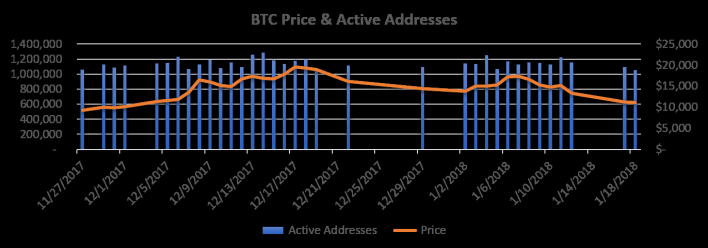 Days With > 1,040,244 Bitcoin Active Addresses & Price
