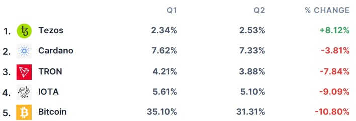Top 5 cryptocurrencies by the growth in number of eToro users investing in it in Q2. Souce: eToro.
