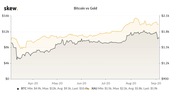 Bitcoin vs gold price