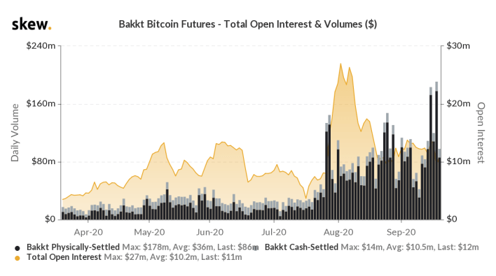 The historical volume of Bakkt Bitcoin Futures. Source: Skew