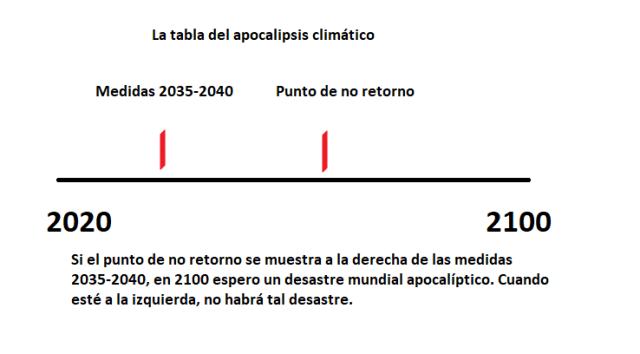 La tabla del apocalipsis climático, AragonEquity