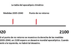 Tabla del apocalipsis climático