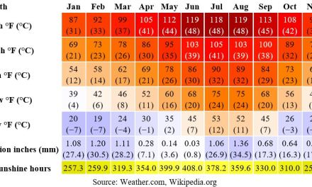 Scottsdale and Cave Creek yearly temperature, precipitation and sunshine hours