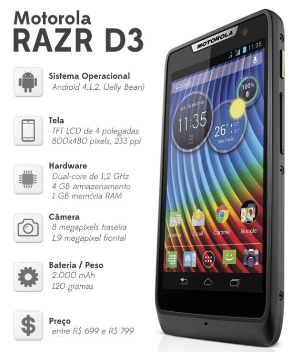 Por 1/3 do valor do iPhone 5 o Motorola Razr D3 aceita dois chips e tem mais bateria