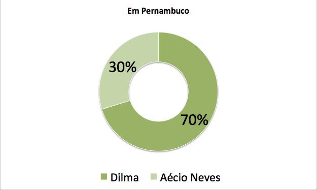 Total de votos em Pernambuco