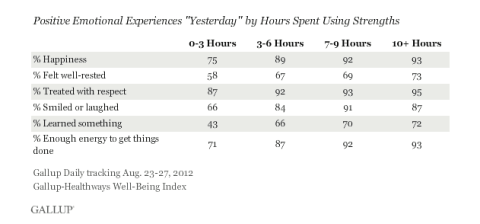Strenghts_Gallup2012