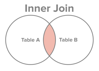 inner join oracle