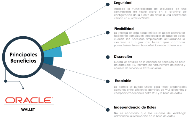 Beneficios Oracle Wallet