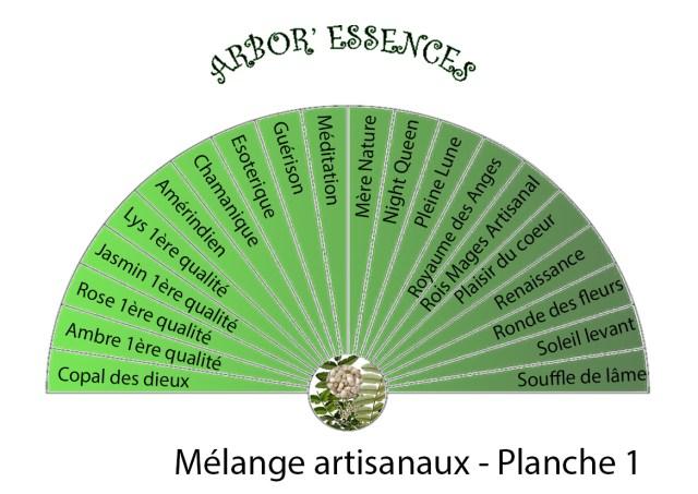 diagramme mélange d encens artisanaux