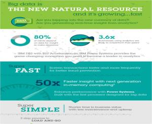 Infographic IBM Power 50x Faster Business Insights