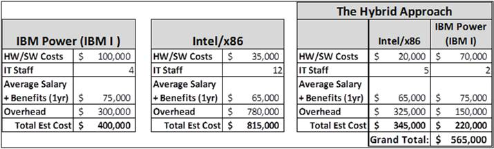 Why do we have to choose IBM i or Intel/x86 ? | Arbor Solutions