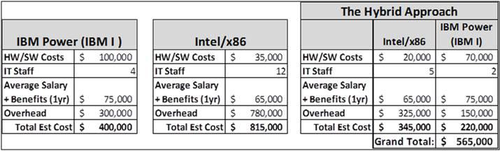 IBM i and Intel x86