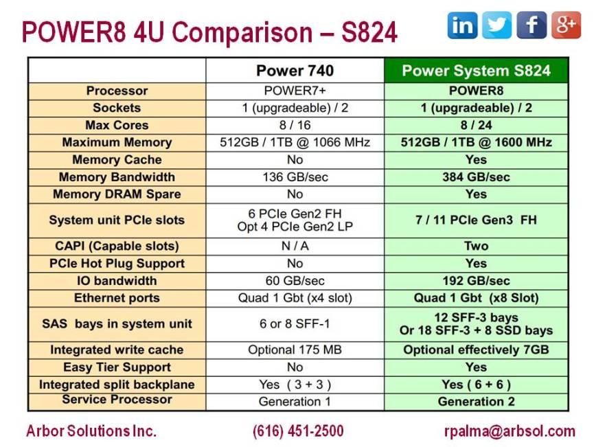 Power 740 vs S824